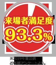 来場者満足度 93.3%