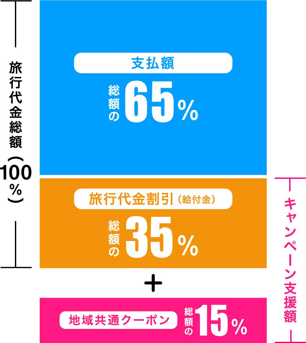 Go To トラベルキャンペーン詳細グラフ